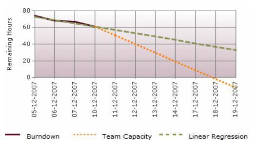 Sprint_burndown_chart
