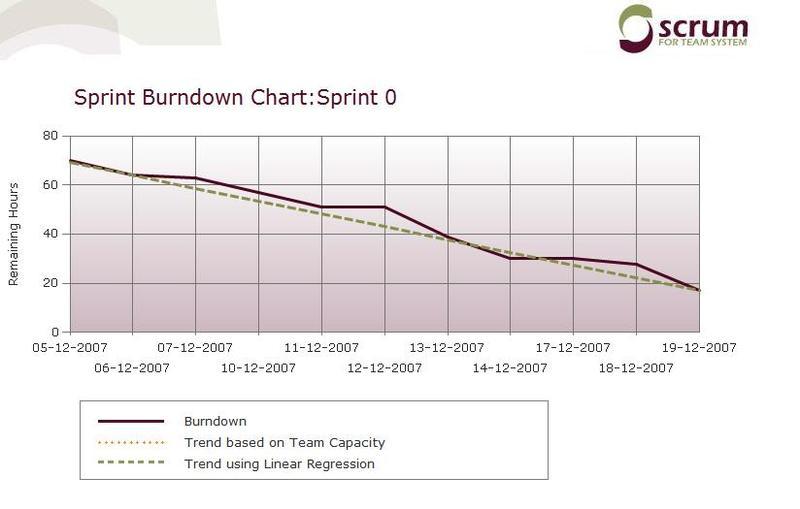 Sprintburdownchart0